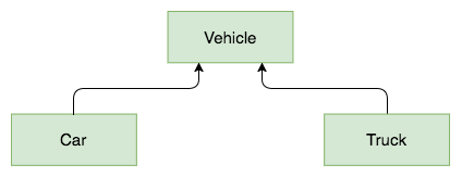 Vehicle with inheritance